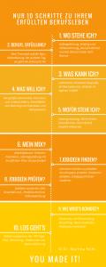 10 Schritte Grafik Nohl